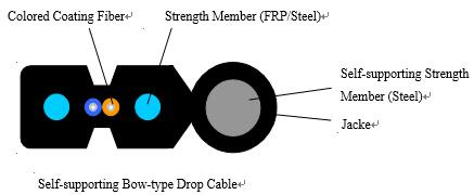 Self-supporting FIG.8 Drop Cable